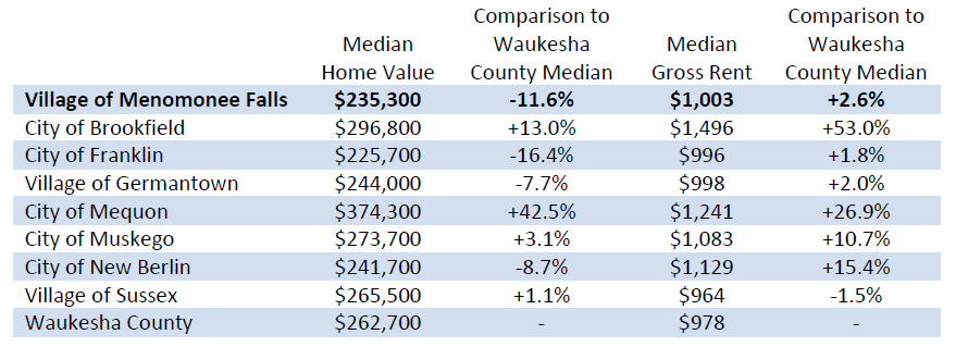 Selected Housing Cost Characteristics for Menomonee Falls and Area Communities 2018