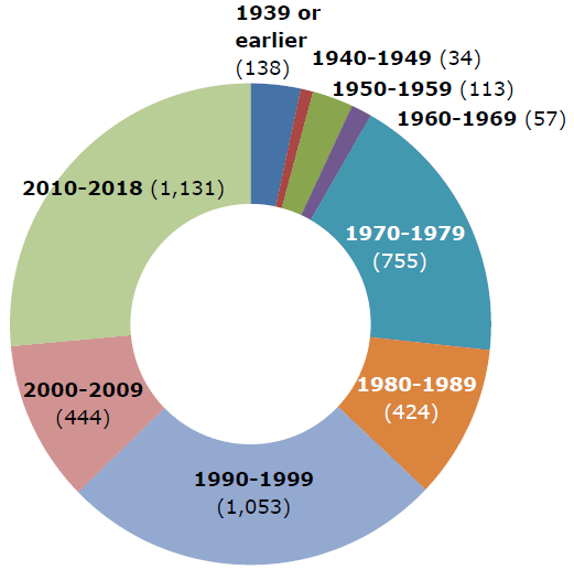 Multifamily units by decade doughnut 2018