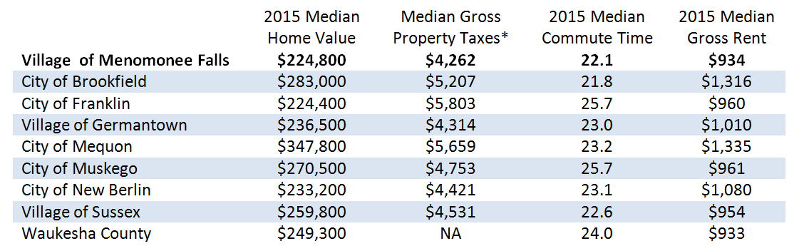 Selected Cost of Living Indicators for Menomonee Falls and Area Communities 2015.png
