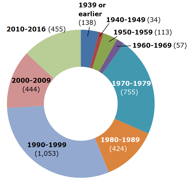 2017 Multi-Family Units by Decade.png