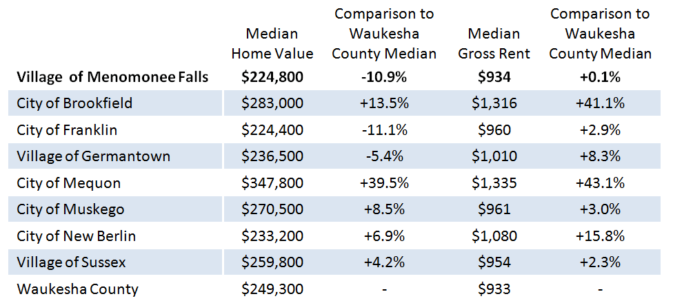 2017 Selected Housing Cost Characteristics.png