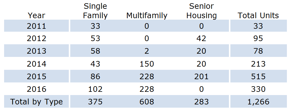2011-2016 Residential Building Permits.png