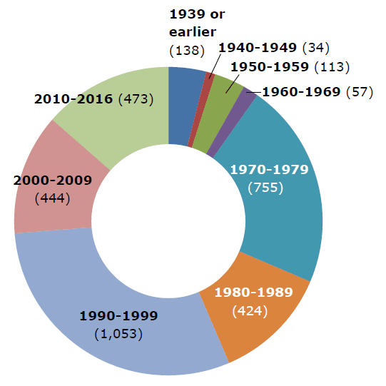 2018 Multifamily Units by Decade graph